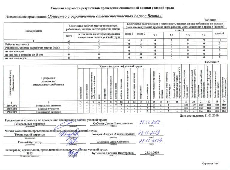 Сводная ведомость результатов СОУТ Аргос Венто