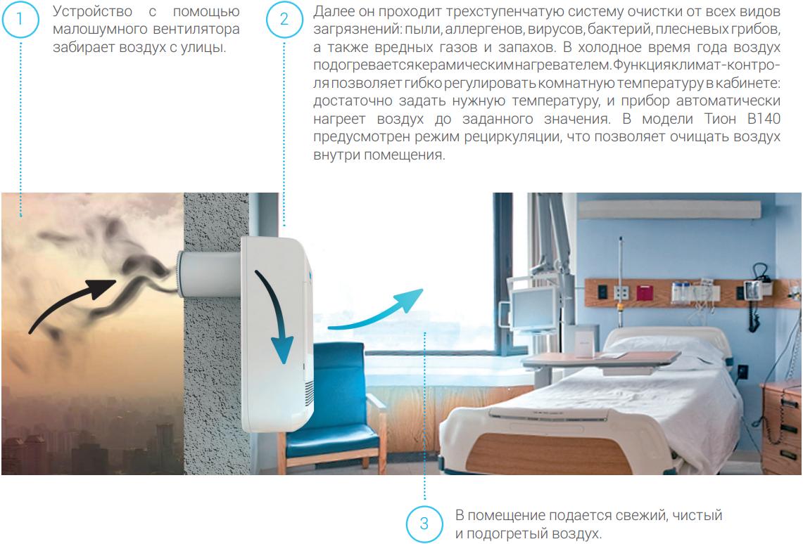 Схема работы очистителя-обеззараживателя Тион B120 для медицинских учреждений.